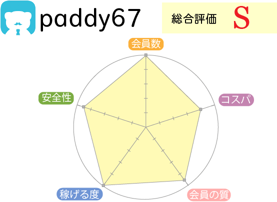 パパ活 アプリ 評判
